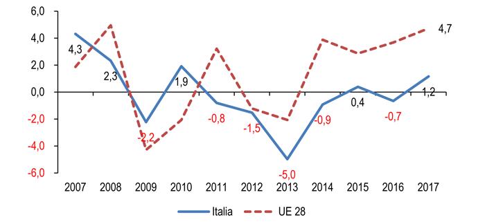 Fatturato autoriparazione: +1,2% nella prima metà del 2017