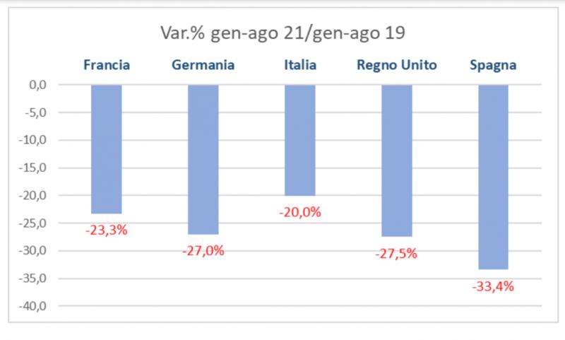 In rosso il mercato dell'auto in Europa in estate, pesa la crisi dei microchip