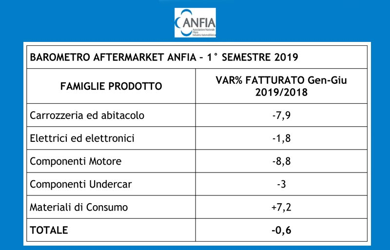 Aftermarket: primo semestre 2019 a -0,6%