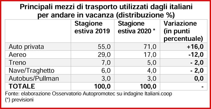Covid e vacanze d'agosto: gli italiani preferiscono l'auto