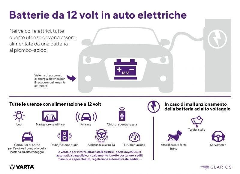 Batterie AGM ed EFB: le auto con sistemi start-stop raddoppieranno entro il 2023