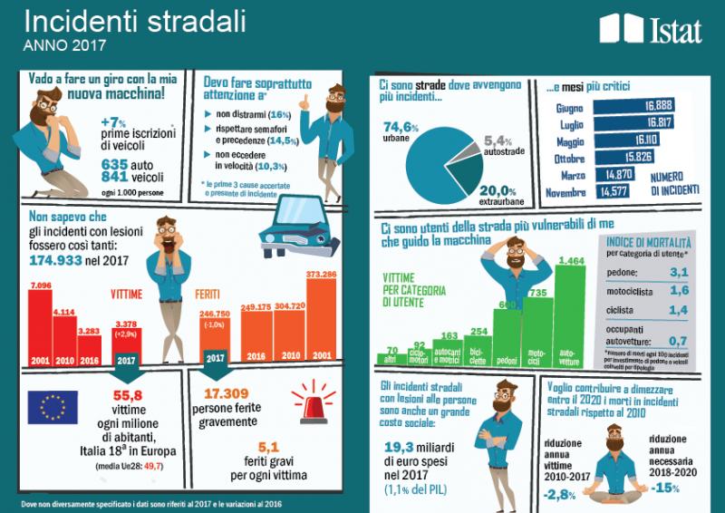 Meno incidenti stradali, ma vittime in aumento