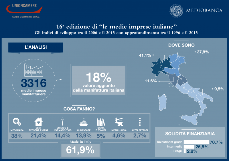 Le Medie Imprese Italiane nell'ultimo ventennio