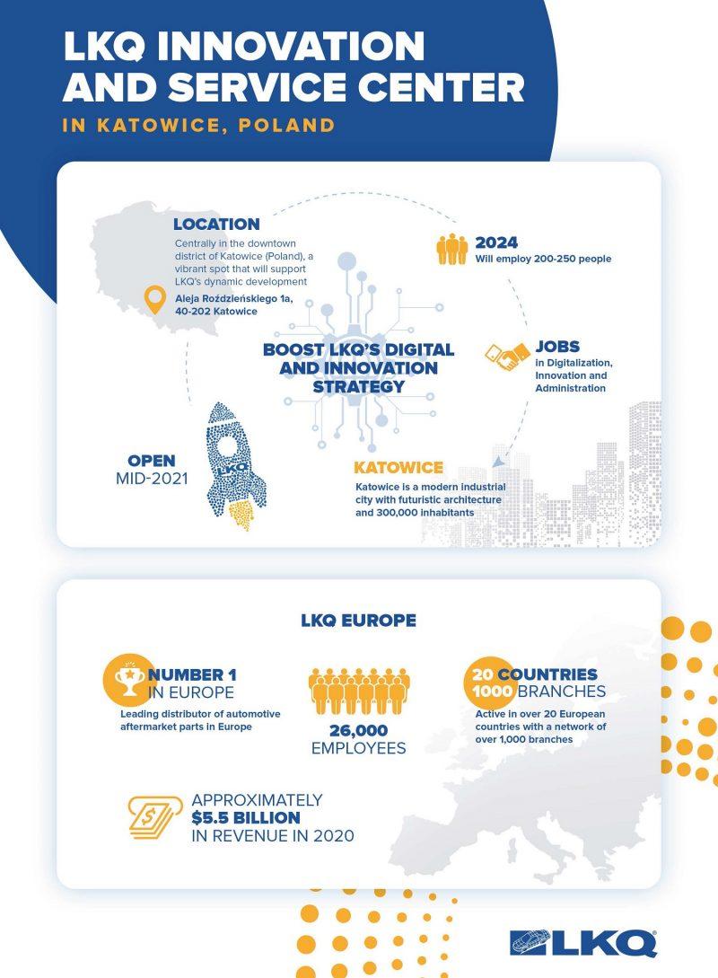 LKQ: nuovo Innovation and Service Center per potenziare il digitale