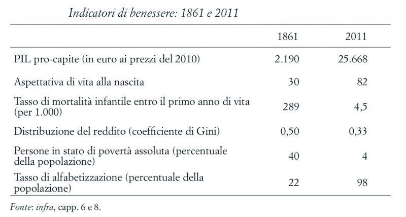 Italia: Paese industriale a rischio?
