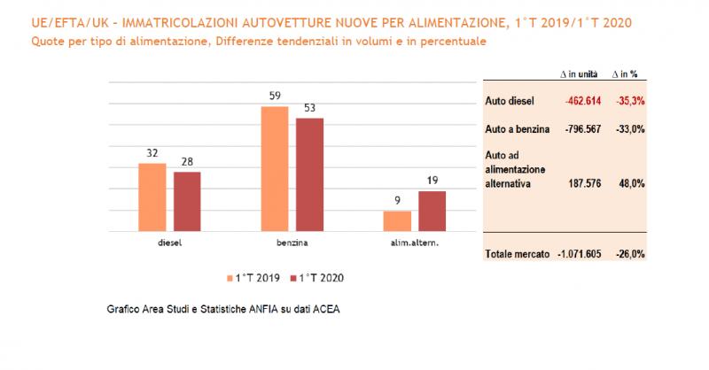 Auto alimentazione alternativa: mercato in crescita nel 1° trimestre