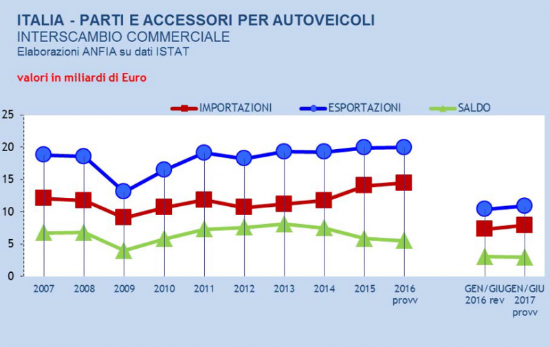 Export componenti automotive: primo semestre 2017 a +4,8%