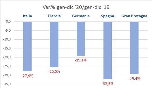Mercato auto UE: il 2020 si conferma anno nero (-24,3%)