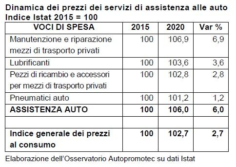 In aumento i prezzi assistenza auto nel periodo 2015-2020: +6%