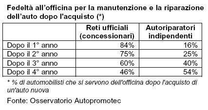 Assistenza auto: dal quarto anno dopo l'acquisto il 54% degli automobilisti si rivolge alle officine indipendenti