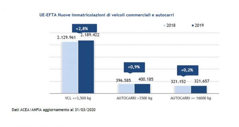 Focus ANFIA mercato 2019 veicoli commerciali e industriali Italia e UE/EFTA