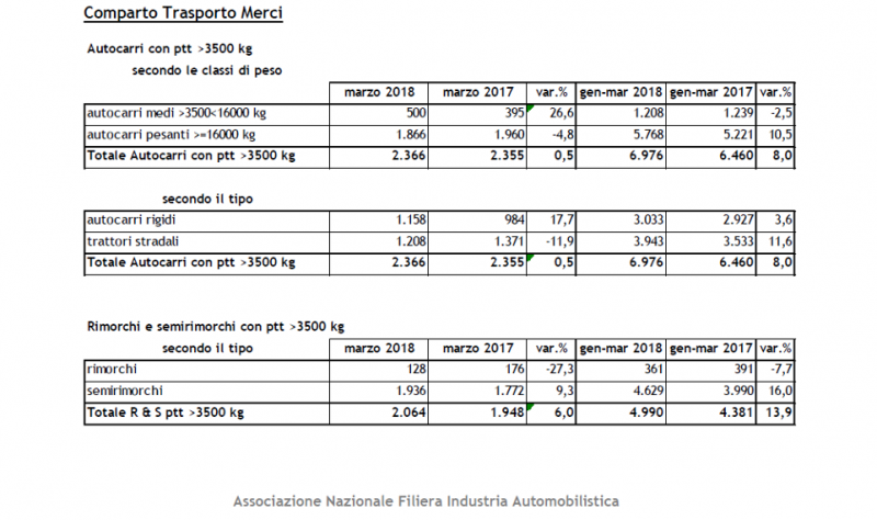Primo trimestre positivo per il mercato autocarri, rimorchi e autobus