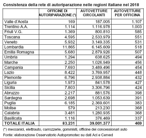 In Italia 469 auto per ogni attività di autoriparazione