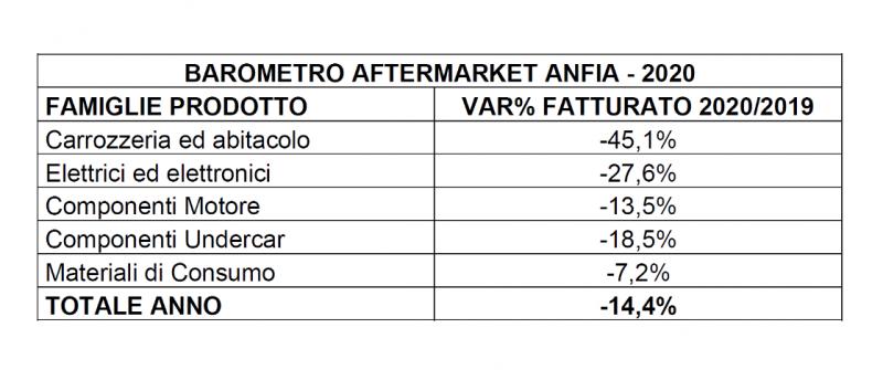 L' Aftermarket chiude il 2020 con un una flessione a due cifre: -14,4%