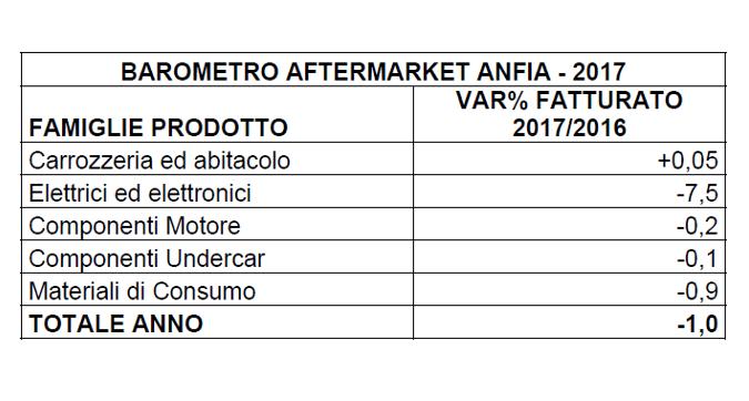 Mercato Aftermarket in leggero ribasso nel 2017: -1%