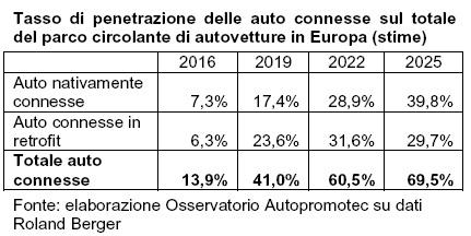 Il 70% delle auto circolanti in Europa sarà connesso nel 2025