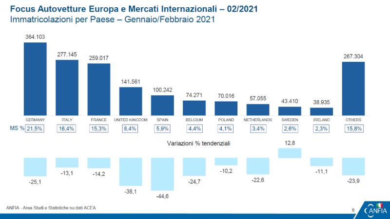 Mercato europeo dell'auto in retromarcia: -20% a febbraio