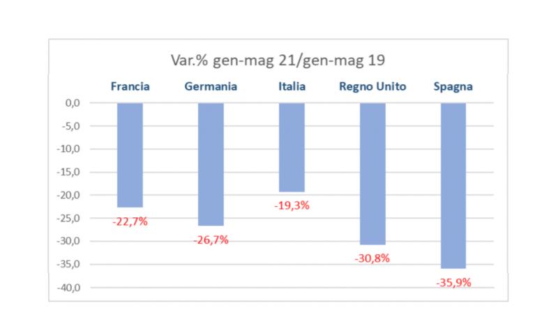 Mercato auto: – 1,7 milioni di vetture in Europa in 5 mesi