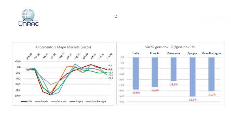 Crollo in tutta Europa del mercato dell'auto