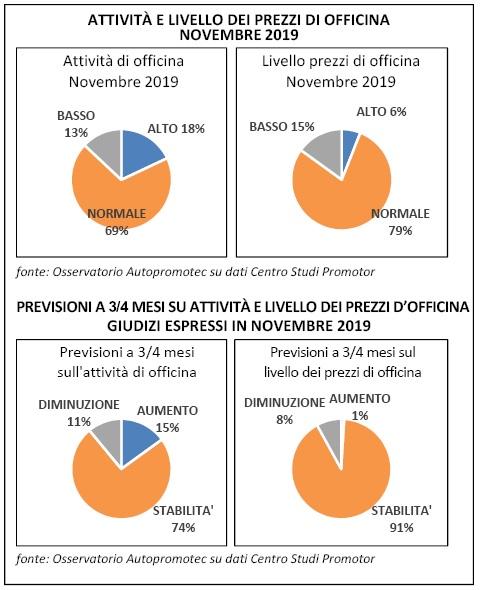 Officine, attività in lieve aumento in novembre