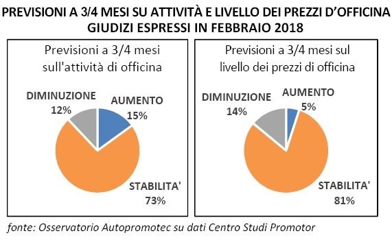 Prezzi autoriparazione: lieve tendenza alla diminuzione