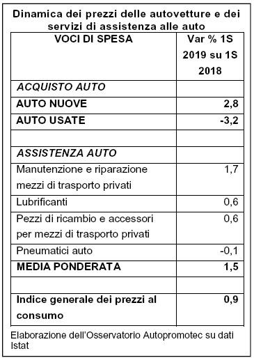 Prezzi auto 1° semestre 2019: in crescita il nuovo (+2,8%), cala l'usato (-3,2%)
