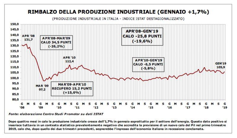 produzione industriale: +1,7% a gennaio, ma il quadro resta preoccupante