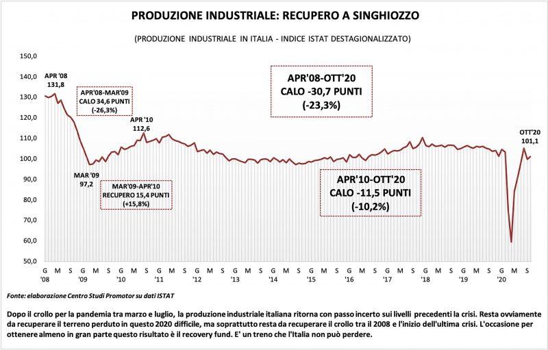 Produzione industriale: il recupero è a singhiozzo