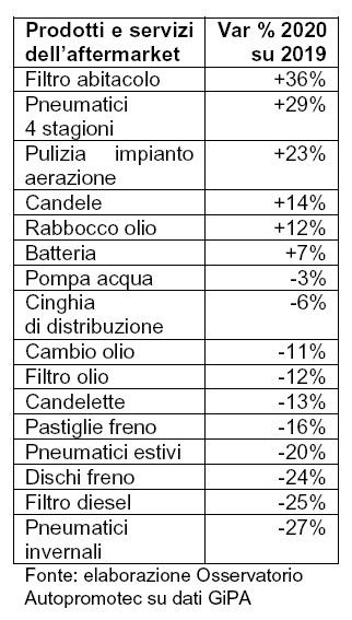 Servizi e prodotti sanificazione auto: nel 2020 sono i più richiesti nell' aftermarket