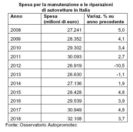 In crescita la spesa per manutenzione e riparazione nel 2018