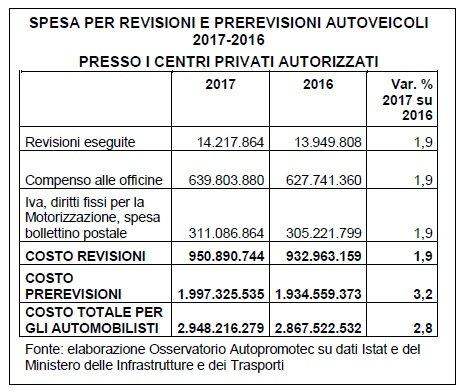 Revisioni auto: nel 2017 spesi quasi 3 miliardi