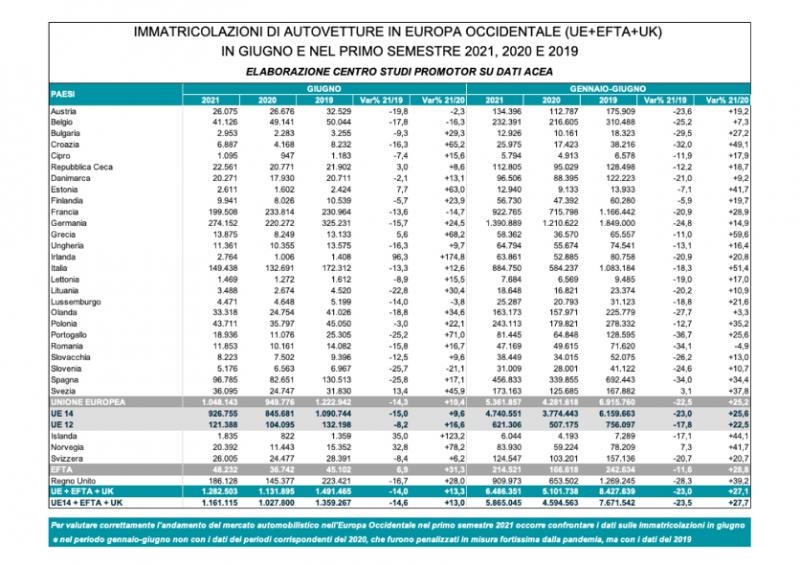 Mercato auto Europa: primo semestre -23% sul 2019