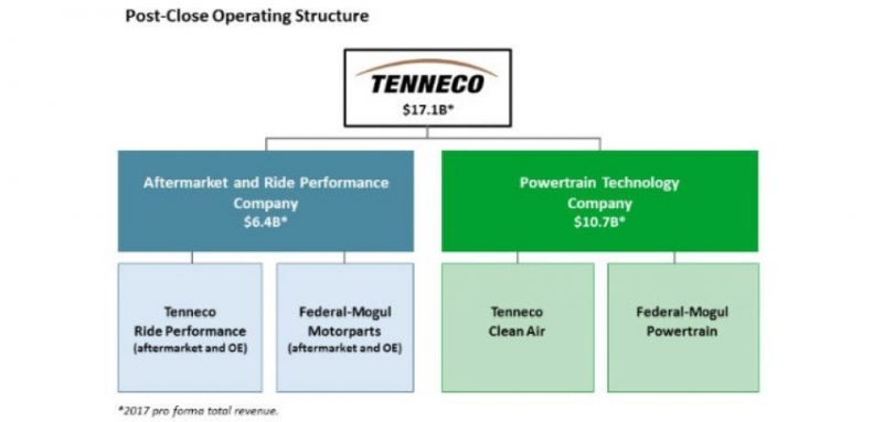 Tenneco compra Federal-Mogul