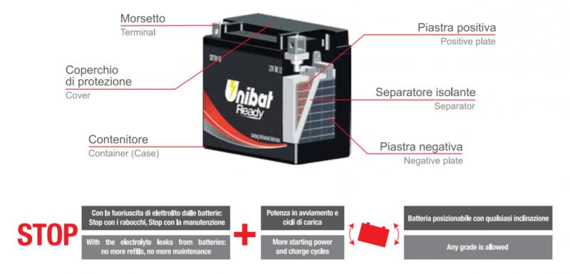 Batterie: Unibat presenta la serie Ready con tecnologia AGM senza manutenzione