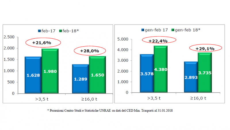 Veicoli industriali: positivo ma in rallentamento il mercato di febbraio